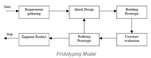 prototype model for system development