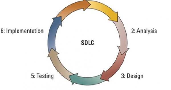 Seven-Step-SDLC
