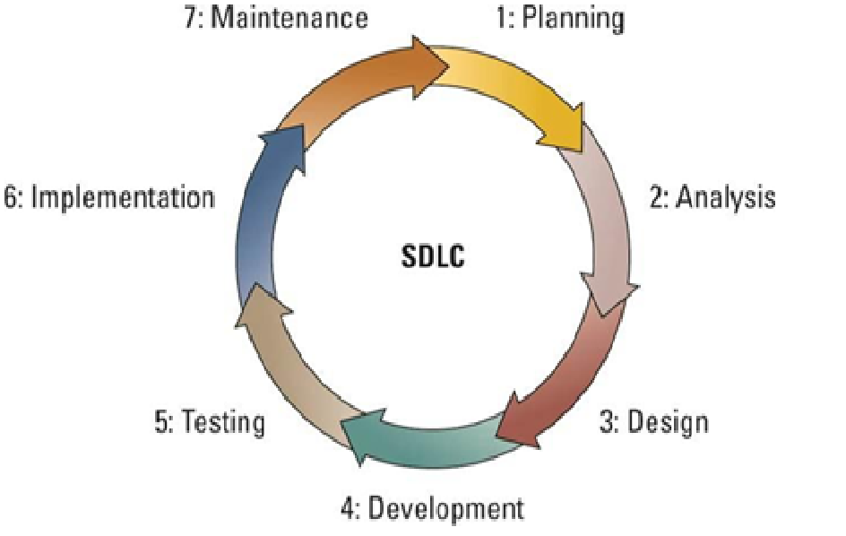 System Development Phase Santosh Dhital
