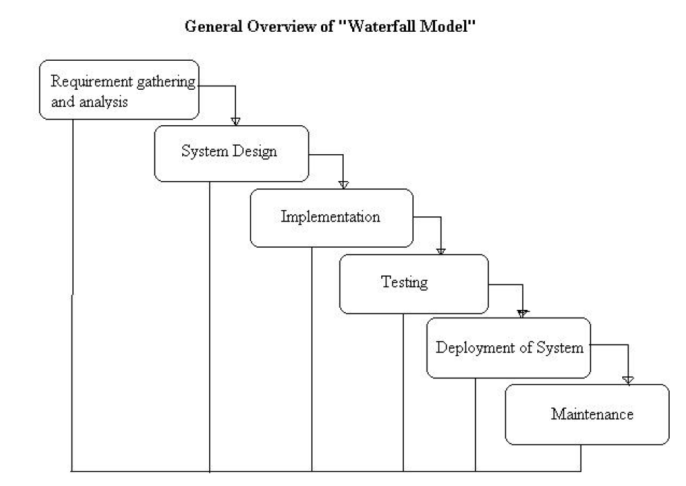 waterfall model for system development
